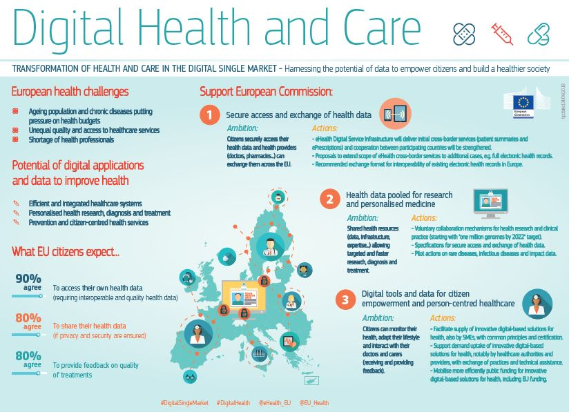 Digital Health and Care infographic EC
